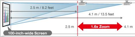 may-chieu-panasonic-zoom-1.6x