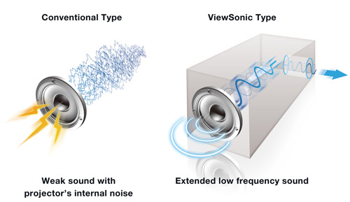 Viewsonic-PJD7831-SonicExpert-sound