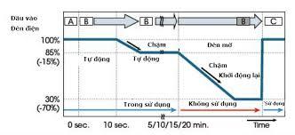chuc-nang-tu-dong-giam-do-sang-dx102